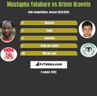 Mustapha Yatabare vs Artem Kravets h2h player stats