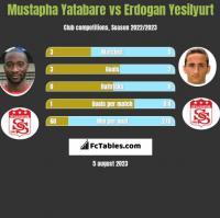Mustapha Yatabare vs Erdogan Yesilyurt h2h player stats