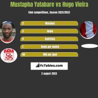 Mustapha Yatabare vs Hugo Vieira h2h player stats