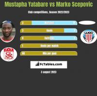 Mustapha Yatabare vs Marko Scepovic h2h player stats