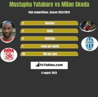 Mustapha Yatabare vs Milan Skoda h2h player stats