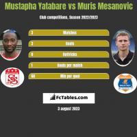Mustapha Yatabare vs Muris Mesanovic h2h player stats