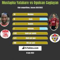 Mustapha Yatabare vs Ogulcan Caglayan h2h player stats