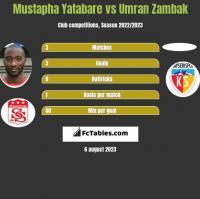 Mustapha Yatabare vs Umran Zambak h2h player stats