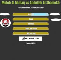 Muteb Al Mutlaq vs Abdullah Al Shamekh h2h player stats