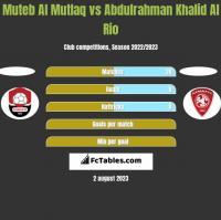 Muteb Al Mutlaq vs Abdulrahman Khalid Al Rio h2h player stats
