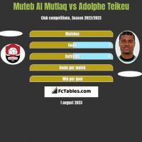 Muteb Al Mutlaq vs Adolphe Teikeu h2h player stats