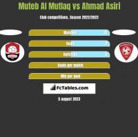 Muteb Al Mutlaq vs Ahmad Asiri h2h player stats