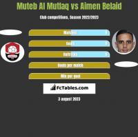 Muteb Al Mutlaq vs Aimen Belaid h2h player stats