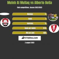 Muteb Al Mutlaq vs Alberto Botia h2h player stats