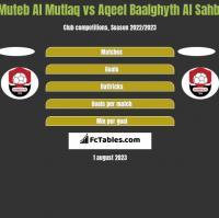 Muteb Al Mutlaq vs Aqeel Baalghyth Al Sahbi h2h player stats