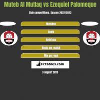 Muteb Al Mutlaq vs Ezequiel Palomeque h2h player stats