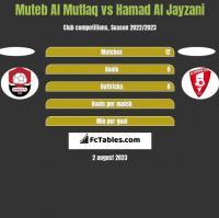 Muteb Al Mutlaq vs Hamad Al Jayzani h2h player stats