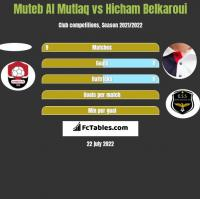 Muteb Al Mutlaq vs Hicham Belkaroui h2h player stats