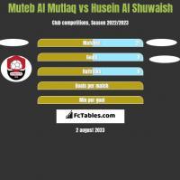 Muteb Al Mutlaq vs Husein Al Shuwaish h2h player stats