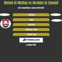 Muteb Al Mutlaq vs Ibrahim Al Zubaidi h2h player stats