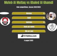 Muteb Al Mutlaq vs Khaled Al Ghamdi h2h player stats