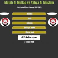 Muteb Al Mutlaq vs Yahya Al Muslem h2h player stats