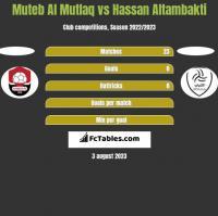 Muteb Al Mutlaq vs Hassan Altambakti h2h player stats