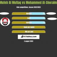 Muteb Al Mutlaq vs Mohammed Al-Shoraimi h2h player stats