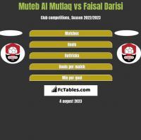 Muteb Al Mutlaq vs Faisal Darisi h2h player stats