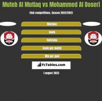 Muteb Al Mutlaq vs Mohammed Al Doseri h2h player stats