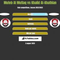 Muteb Al Mutlaq vs Khalid Al-Khathlan h2h player stats