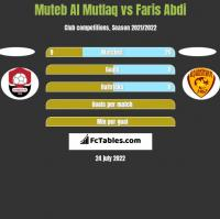 Muteb Al Mutlaq vs Faris Abdi h2h player stats