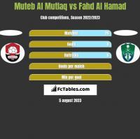 Muteb Al Mutlaq vs Fahd Al Hamad h2h player stats
