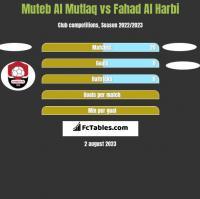 Muteb Al Mutlaq vs Fahad Al Harbi h2h player stats