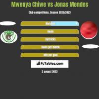 Mwenya Chiwe vs Jonas Mendes h2h player stats