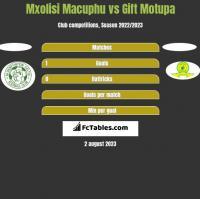 Mxolisi Macuphu vs Gift Motupa h2h player stats