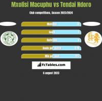 Mxolisi Macuphu vs Tendai Ndoro h2h player stats