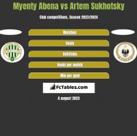 Myenty Abena vs Artem Sukhotsky h2h player stats