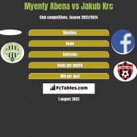 Myenty Abena vs Jakub Krc h2h player stats