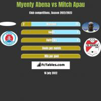 Myenty Abena vs Mitch Apau h2h player stats