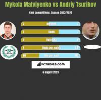 Mykola Matviyenko vs Andriy Tsurikov h2h player stats