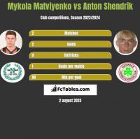 Mykola Matviyenko vs Anton Shendrik h2h player stats