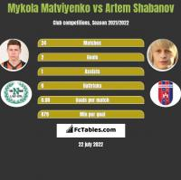 Mykola Matviyenko vs Artem Shabanov h2h player stats