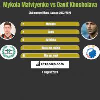 Mykola Matviyenko vs Davit Khocholava h2h player stats
