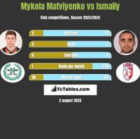 Mykola Matviyenko vs Ismaily h2h player stats
