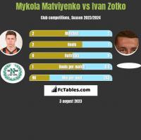 Mykola Matviyenko vs Ivan Zotko h2h player stats