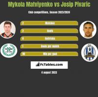 Mykola Matviyenko vs Josip Pivaric h2h player stats
