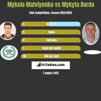Mykola Matviyenko vs Mykyta Burda h2h player stats