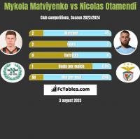 Mykola Matviyenko vs Nicolas Otamendi h2h player stats