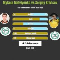 Mykola Matviyenko vs Sergey Krivtsov h2h player stats