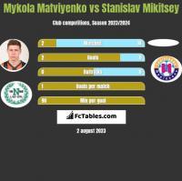 Mykola Matviyenko vs Stanislav Mikitsey h2h player stats