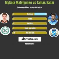 Mykola Matviyenko vs Tamas Kadar h2h player stats