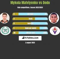Mykola Matviyenko vs Dodo h2h player stats