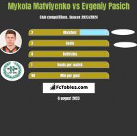 Mykola Matviyenko vs Evgeniy Pasich h2h player stats